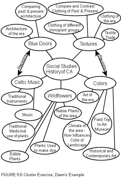 Cluster topics for future essay?