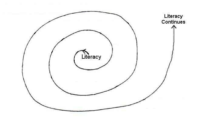 spiral-of-literacy